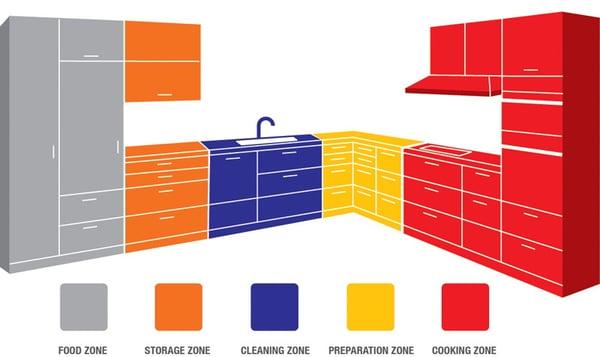 kitchen-zones-recreated3